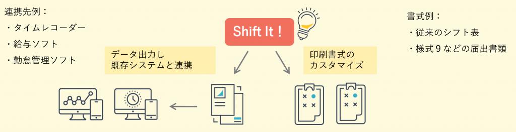 Shift It!の既存システムとの連携図